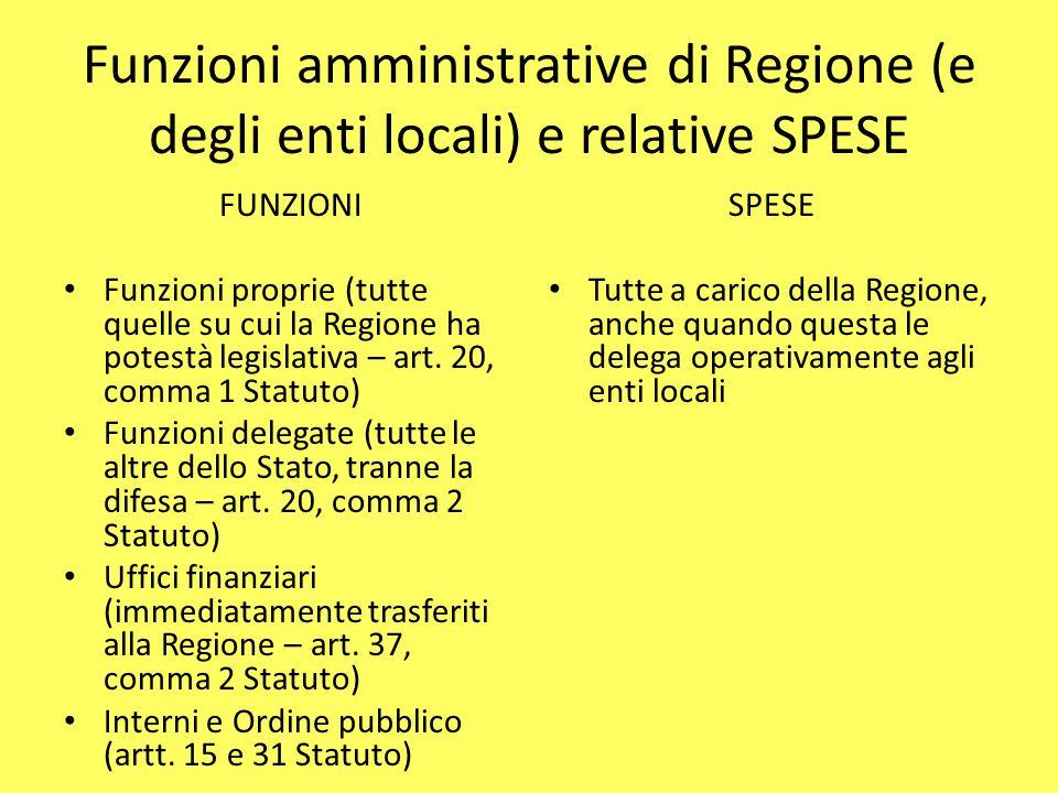 Funzioni amministrative di Regione (e degli enti locali) e relative SPESE FUNZIONI Funzioni proprie (tutte quelle su cui la Regione ha potestà legisla