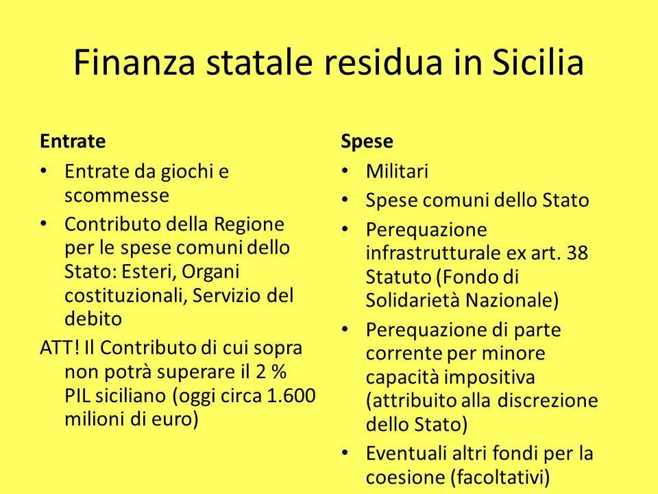 Finanza statale residua in Sicilia Entrate Entrate da giochi e scommesse Contributo della Regione per le spese comuni dello Stato: Esteri, Organi cost
