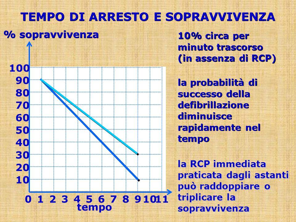 la probabilità di successo della defibrillazione diminuisce rapidamente nel tempo 10% circa per minuto trascorso (in assenza di RCP) % sopravvivenza 9