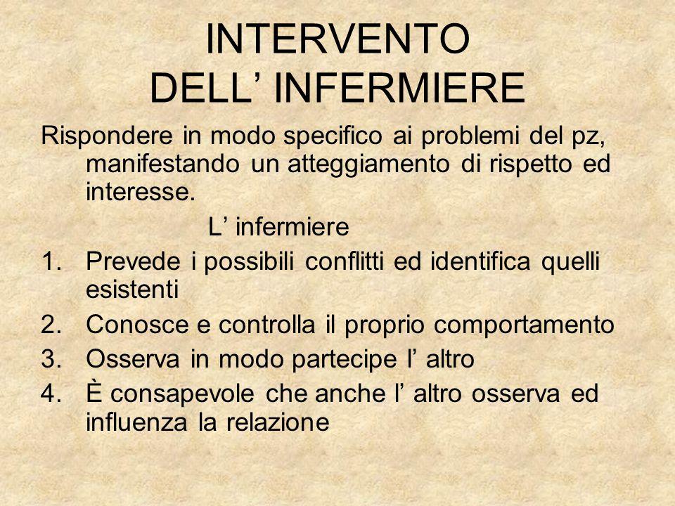 INTERVENTO DELL' INFERMIERE Rispondere in modo specifico ai problemi del pz, manifestando un atteggiamento di rispetto ed interesse. L' infermiere 1.P