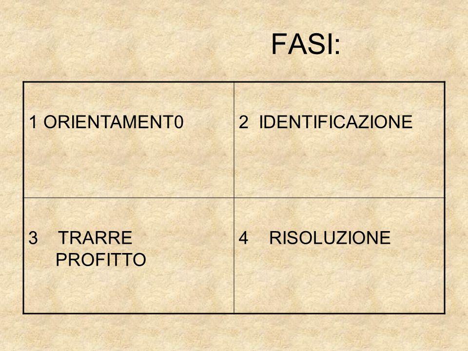 FASI: 1 ORIENTAMENT02 IDENTIFICAZIONE 3 TRARRE PROFITTO 4 RISOLUZIONE