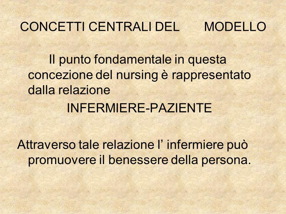 CONCETTI CENTRALI DEL MODELLO Il punto fondamentale in questa concezione del nursing è rappresentato dalla relazione INFERMIERE-PAZIENTE Attraverso tale relazione l' infermiere può promuovere il benessere della persona.