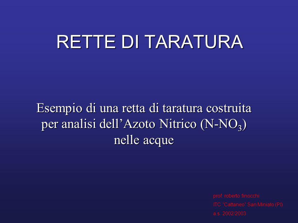 """RETTE DI TARATURA Esempio di una retta di taratura costruita per analisi dell'Azoto Nitrico (N-NO 3 ) nelle acque prof. roberto finocchi ITC """"Cattaneo"""