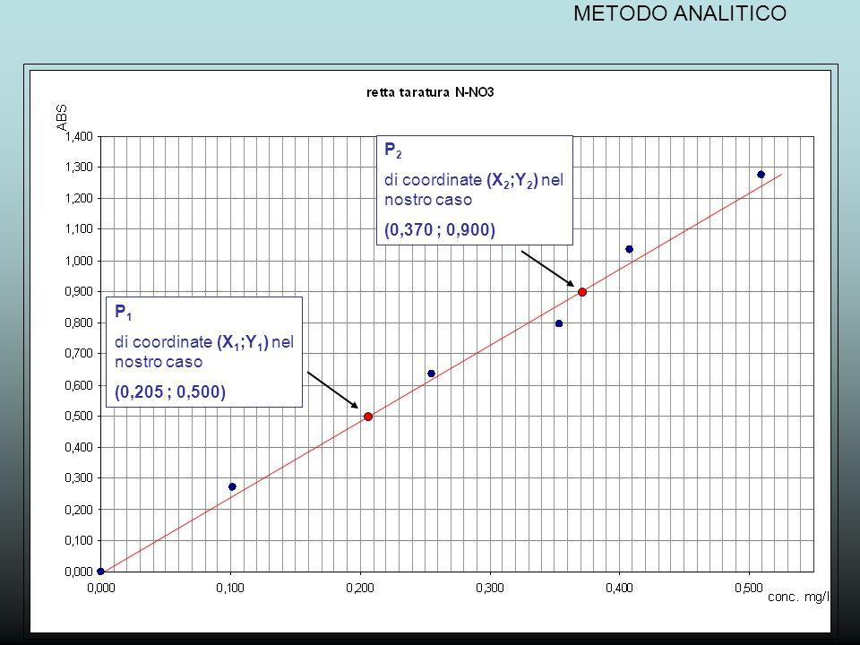 METODO ANALITICO P 1  (0,205 ; 0,500) All'equazione Y - Y 1 = Y 2 - Y 1 X 2 - X 1 (X - X 1 ) sostituiamo i valori delle coordinate del punto P 1 e del punto P 2 P 2  (0,370 ; 0,900) 0,900 – 0,500 Y – 0,500 = (X – 0,205) 0,370 – 0,205 e si ottiene l'equazione
