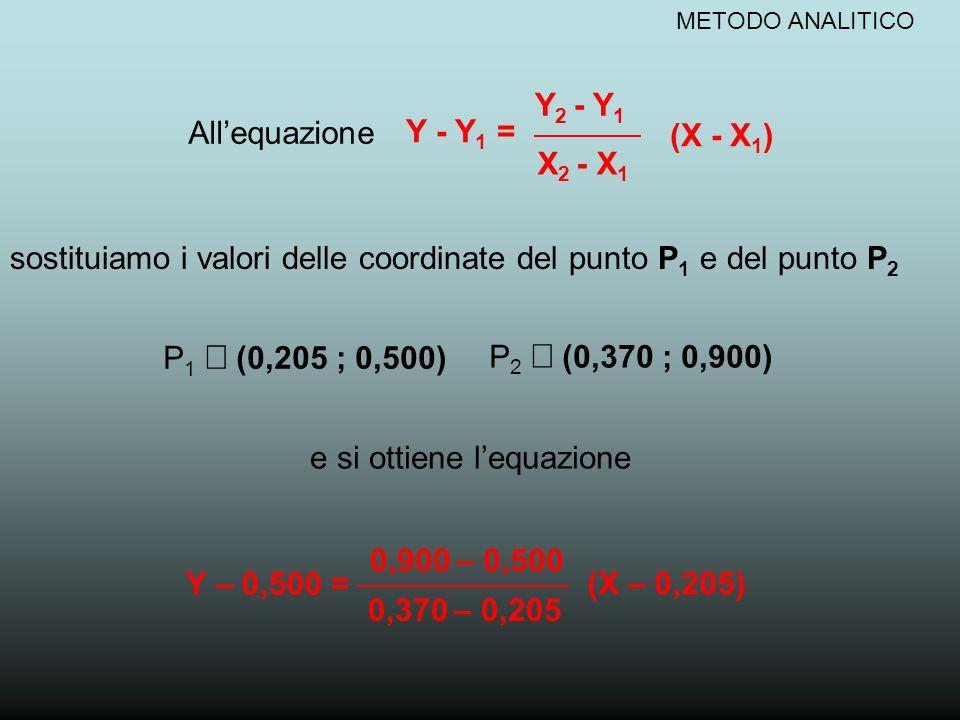 METODO ANALITICO dopo un banale calcolo algebrico l'equazione 0,900 – 0,500 Y – 0,500 = (X – 0,205) 0,370 – 0,205 si trasforma nella forma Y = 2,4242 X – 0,003 Sapendo che nel grafico di partenza la Y corrisponde all'assorbanza (ABS) mentre la X alla conc.
