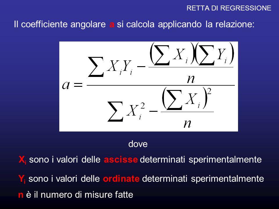 RETTA DI REGRESSIONE Il termine noto c si calcola con la relazione: dove a è il coefficiente angolare calcolato con la relazione vista nella slide precedente X è la media delle ascisse della serie dei dati sperimentali Y è la media delle ordinate della serie dei dati sperimentali