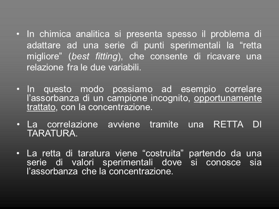 DATI DI PARTENZA n.campione a conc. nota conc.
