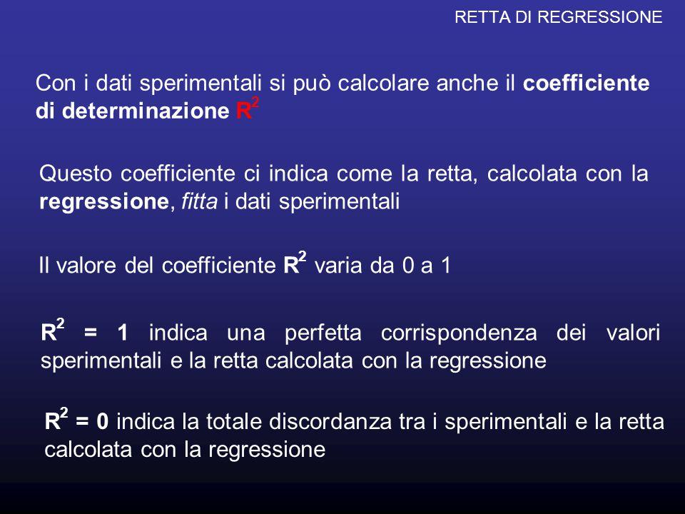 RETTA DI REGRESSIONE R 2 si calcola tramite la relazione: dove X i sono i valori delle ascisse determinati sperimentalmente Y i sono i valori delle ordinate determinati sperimentalmente n è il numero di misure fatte