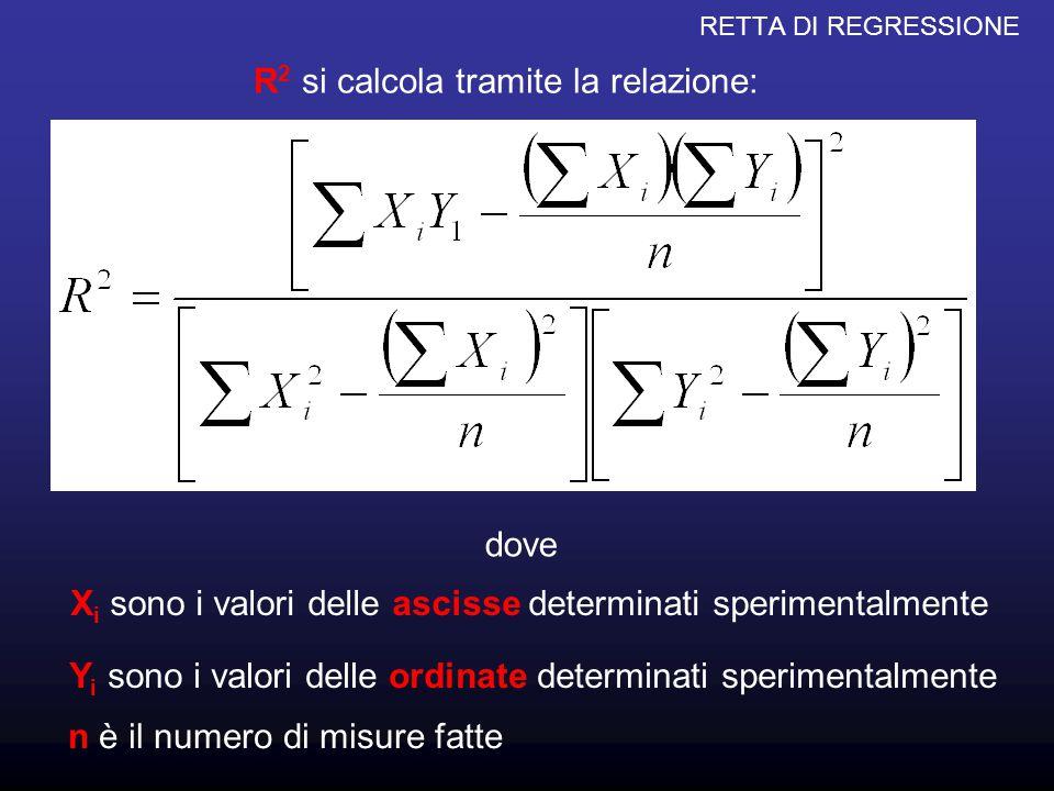 RETTA DI REGRESSIONE R 2 si calcola tramite la relazione: dove X i sono i valori delle ascisse determinati sperimentalmente Y i sono i valori delle or