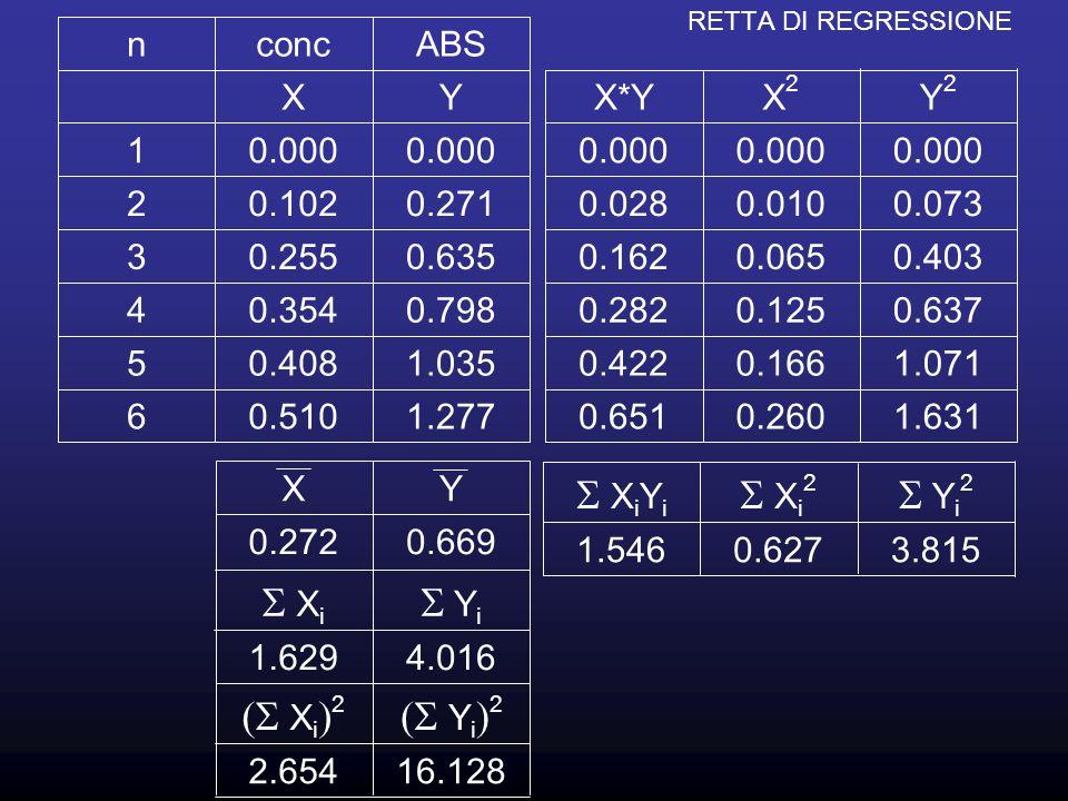 RETTA DI REGRESSIONE Sostituendo i valori calcolati come nella slide precedente nelle relazioni si ottiene l'equazione della retta nella forma Y=aX+c e tramite il valore di R 2 si valuta come questa retta approssima i dati di partenza