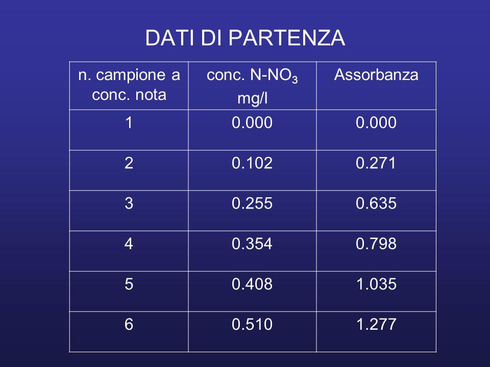 DATI DI PARTENZA n. campione a conc. nota conc. N-NO 3 mg/l Assorbanza 10.000 20.1020.271 30.2550.635 40.3540.798 50.4081.035 60.5101.277
