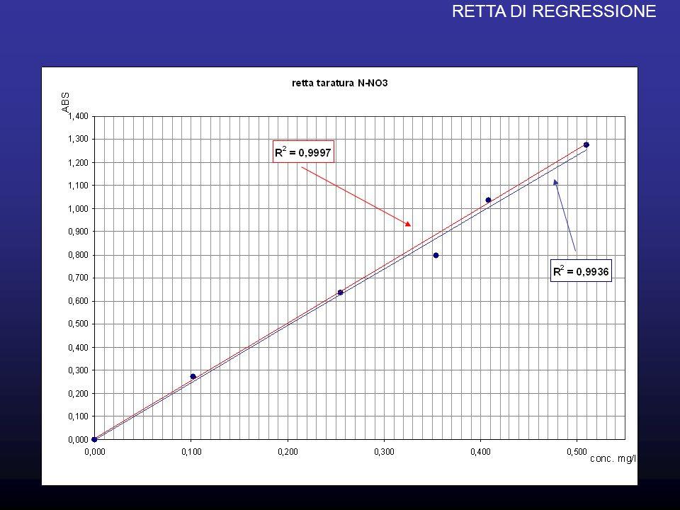 Le due rette non sembrano molto differenti però se si ipotizza che il nostro campione incognito abbia un'assorbanza di 1,2 vediamo che con la retta blu (R 2 pari a 0,9936) otteniamo una conc.