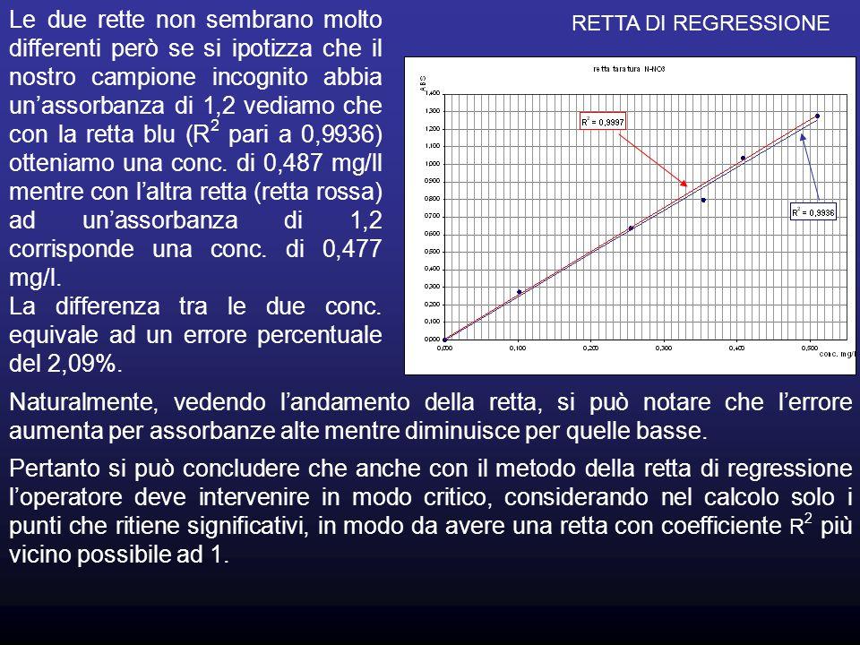 Le due rette non sembrano molto differenti però se si ipotizza che il nostro campione incognito abbia un'assorbanza di 1,2 vediamo che con la retta bl