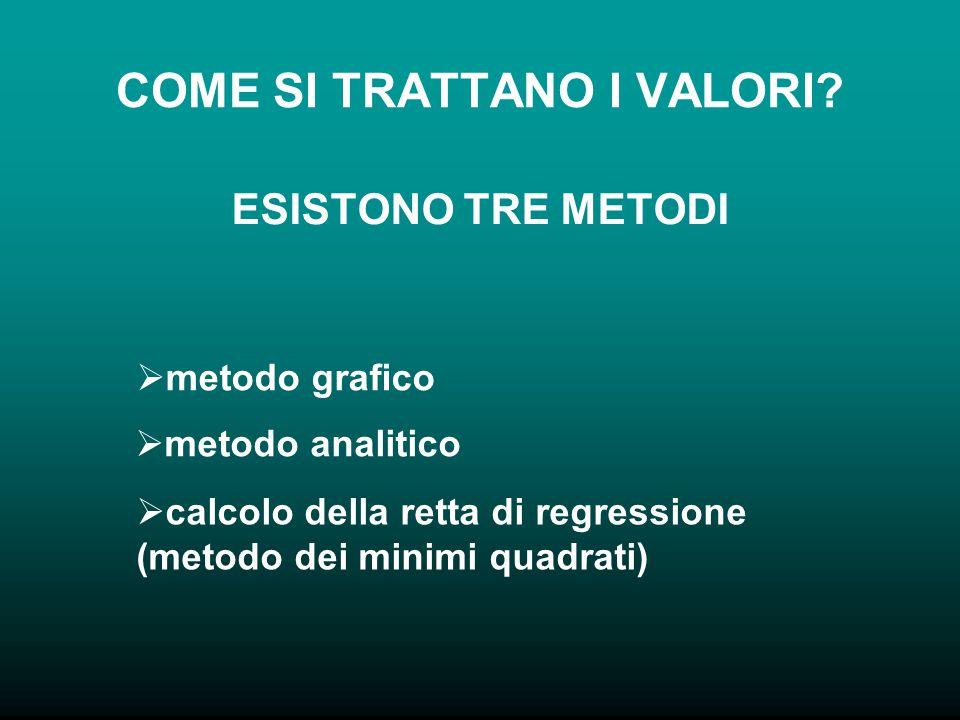 COME SI TRATTANO I VALORI? ESISTONO TRE METODI  metodo grafico etodo analitico  calcolo della retta di regressione (metodo dei minimi quadrati)