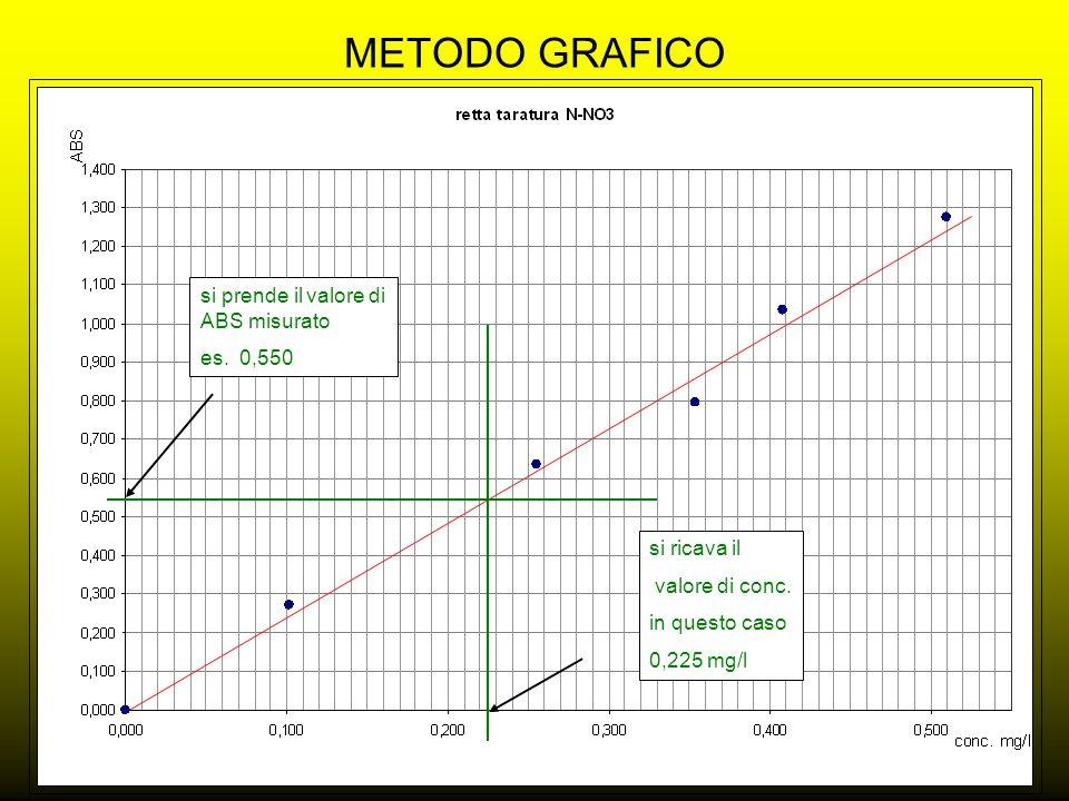 METODO GRAFICO si prende il valore di ABS misurato es. 0,550 si ricava il valore di conc. in questo caso 0,225 mg/l