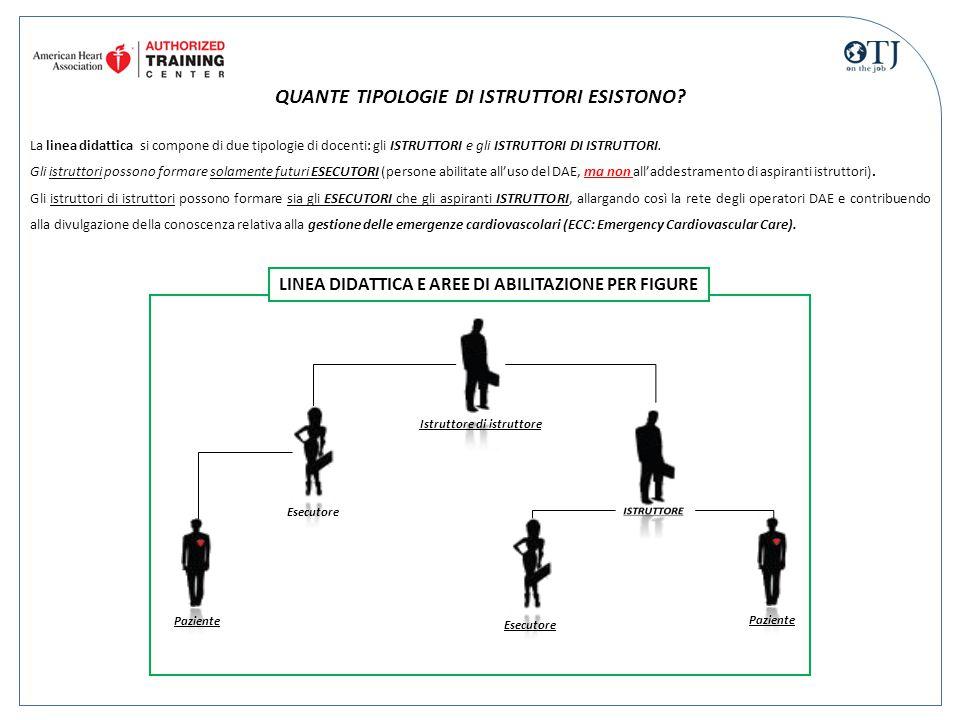 QUANTE TIPOLOGIE DI ISTRUTTORI ESISTONO? La linea didattica si compone di due tipologie di docenti: gli ISTRUTTORI e gli ISTRUTTORI DI ISTRUTTORI. Gli