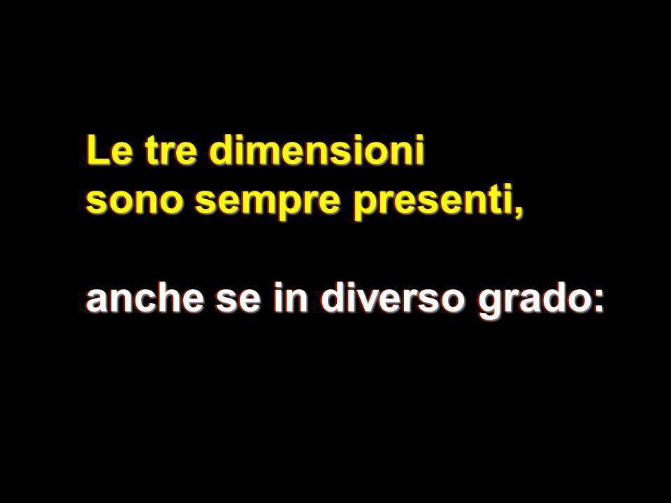 Le tre dimensioni sono sempre presenti, anche se in diverso grado: Le tre dimensioni sono sempre presenti, anche se in diverso grado: