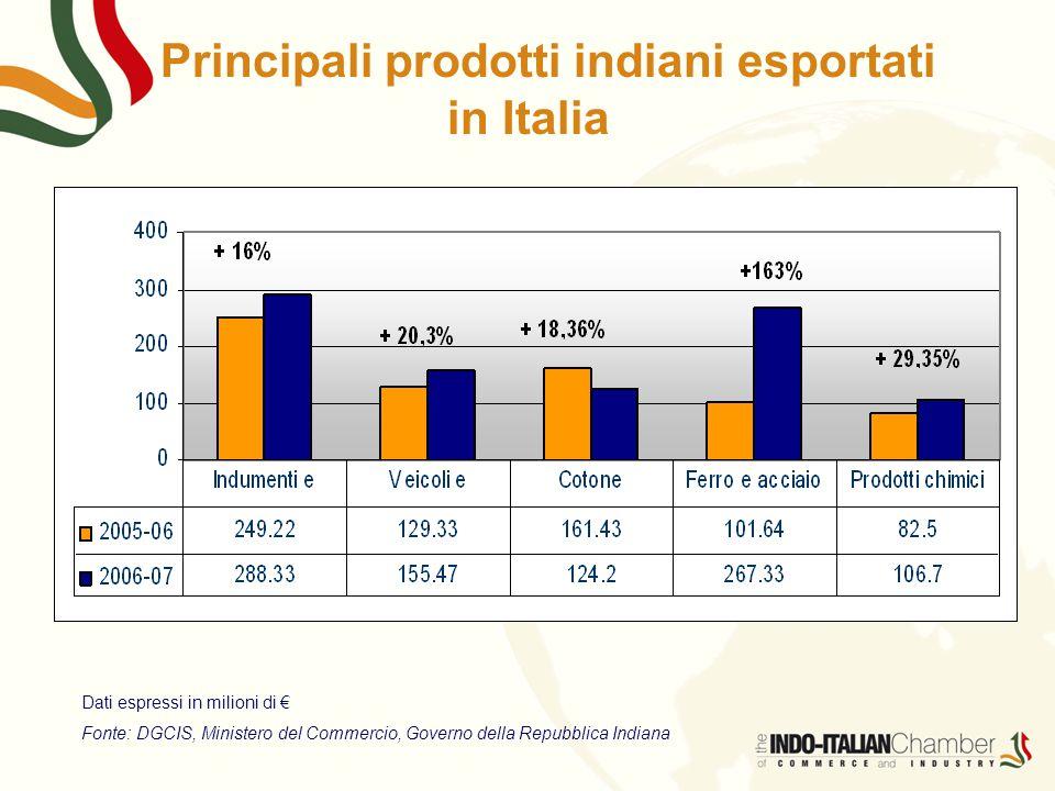 Principali prodotti indiani esportati in Italia Dati espressi in milioni di € Fonte: DGCIS, Ministero del Commercio, Governo della Repubblica Indiana