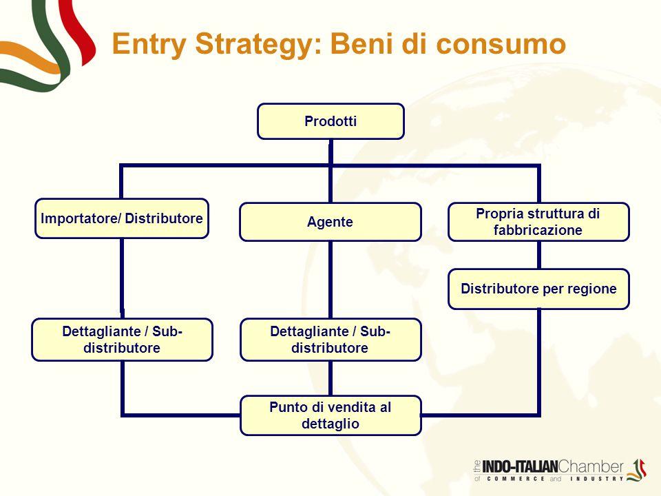 Entry Strategy: Beni di consumo