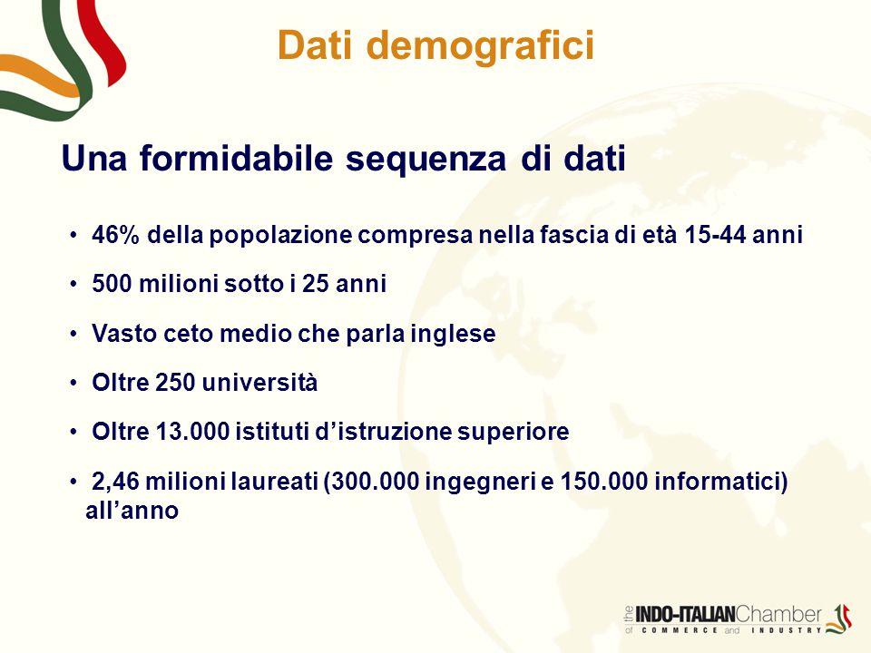 Una formidabile sequenza di dati 46% della popolazione compresa nella fascia di età 15-44 anni 500 milioni sotto i 25 anni Vasto ceto medio che parla