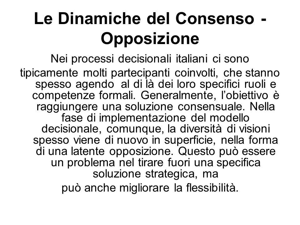 Le Dinamiche del Consenso - Opposizione Nei processi decisionali italiani ci sono tipicamente molti partecipanti coinvolti, che stanno spesso agendo al di là dei loro specifici ruoli e competenze formali.