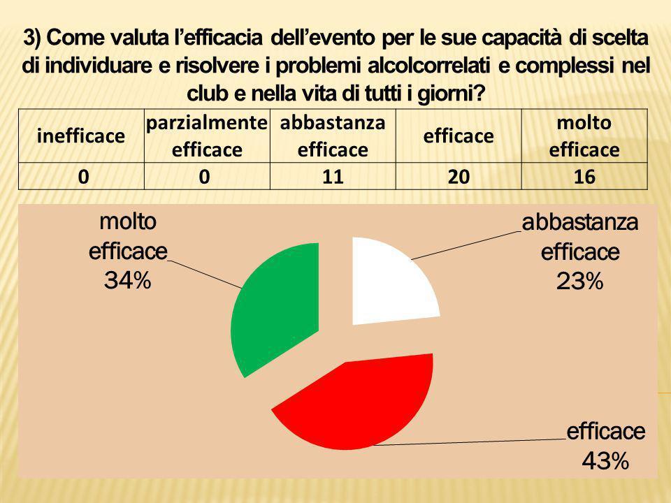 3) Come valuta l'efficacia dell'evento per le sue capacità di scelta di individuare e risolvere i problemi alcolcorrelati e complessi nel club e nella vita di tutti i giorni.