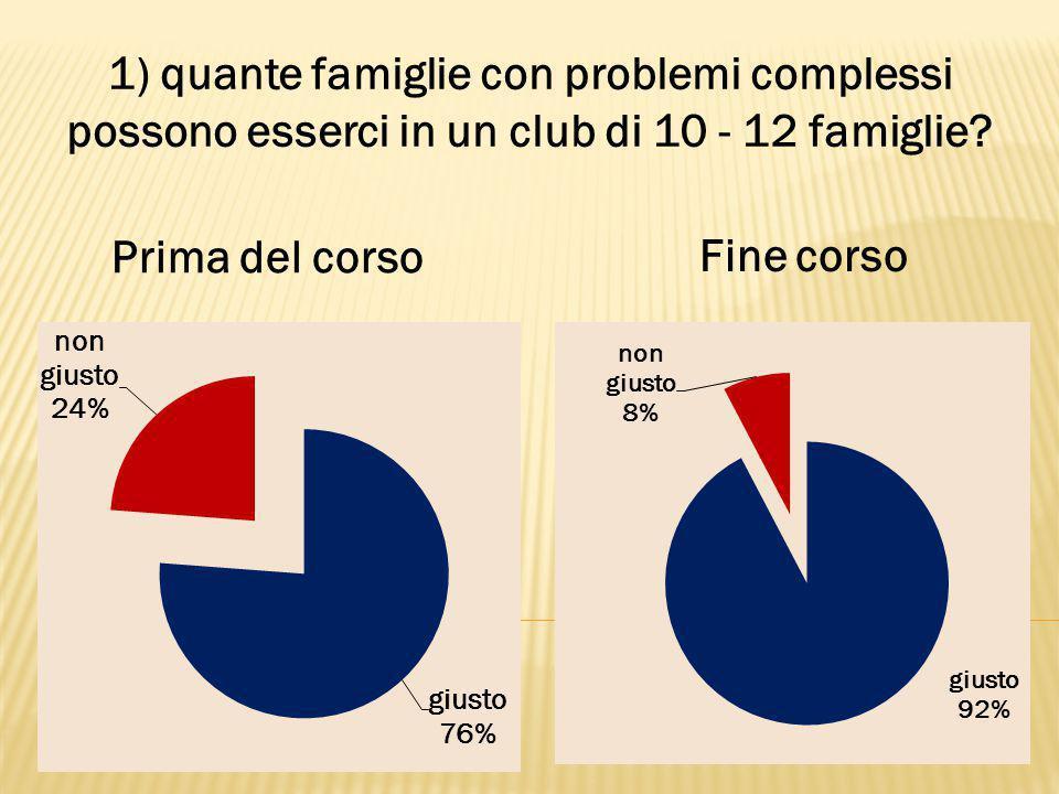 1) quante famiglie con problemi complessi possono esserci in un club di 10 - 12 famiglie.