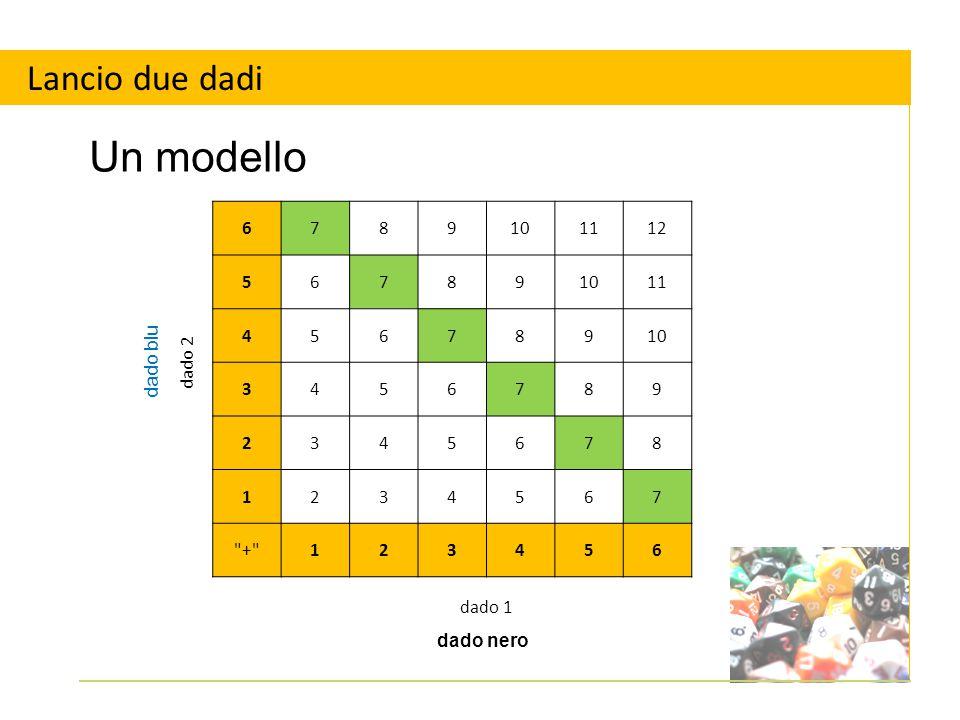 Lancio due dadi Qual è la probabilità che il punteggio sia 5 .