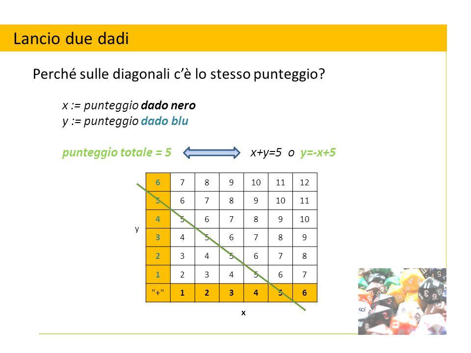 x := punteggio dado nero y := punteggio dado blu punteggio totale = 5x+y=5 o y=-x+5 Lancio due dadi Perché sulle diagonali c'è lo stesso punteggio? y