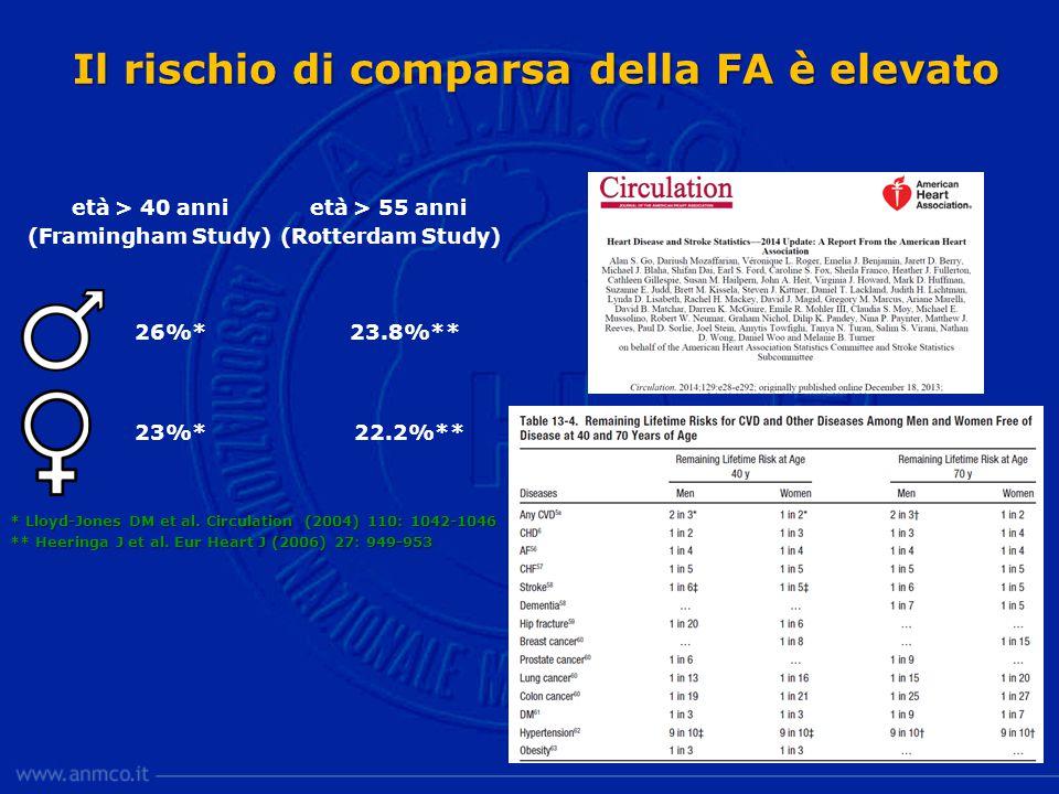 Il rischio di comparsa della FA è elevato età > 40 anni (Framingham Study) 26%* 23%* * Lloyd-Jones DM et al.