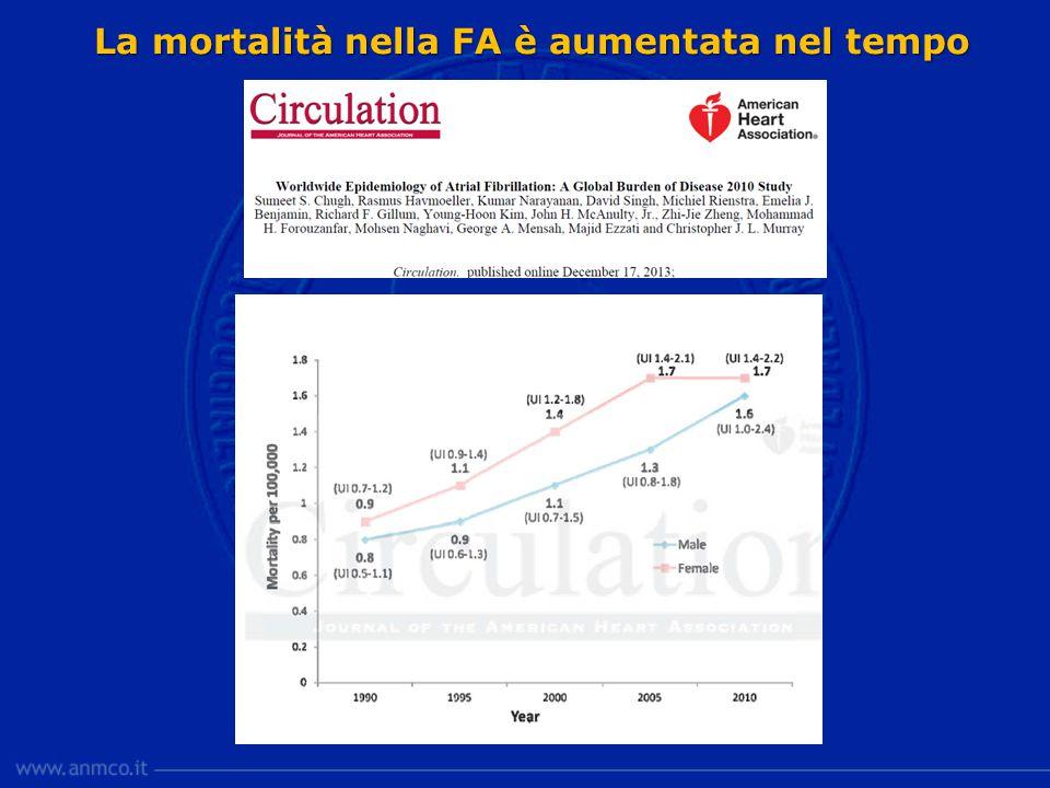 La mortalità nella FA è aumentata nel tempo