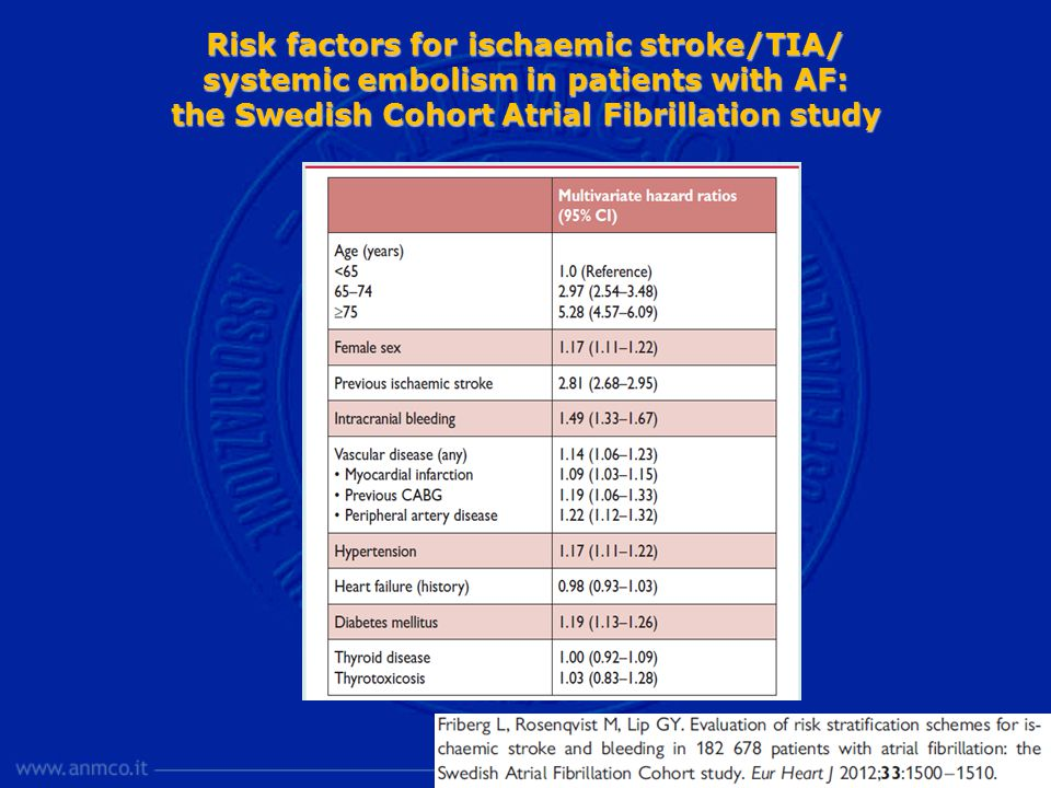 Risk factors for ischaemic stroke/TIA/ systemic embolism in patients with AF: the Swedish Cohort Atrial Fibrillation study