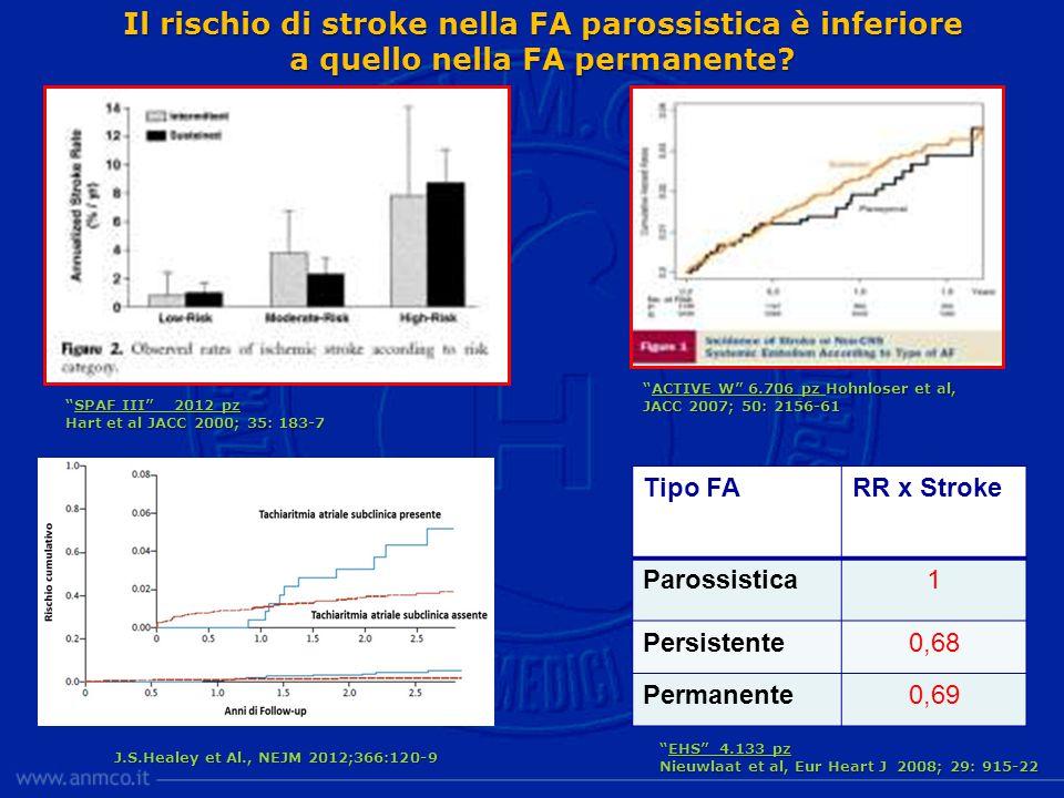 Il rischio di stroke nella FA parossistica è inferiore a quello nella FA permanente.