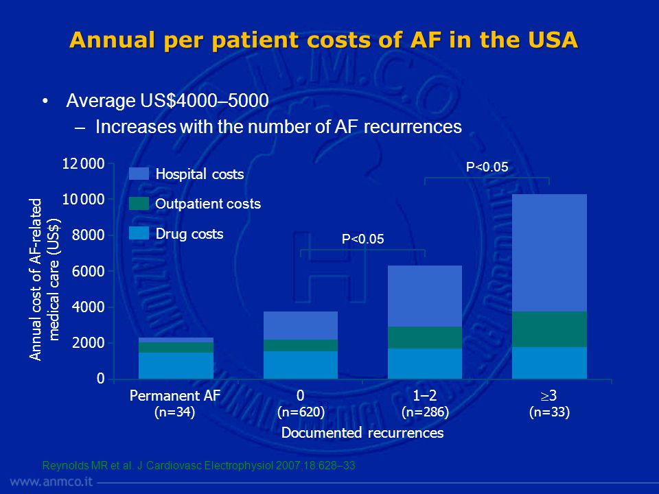 Annual per patient costs of AF in the USA Average US$4000–5000 –Increases with the number of AF recurrences Reynolds MR et al.