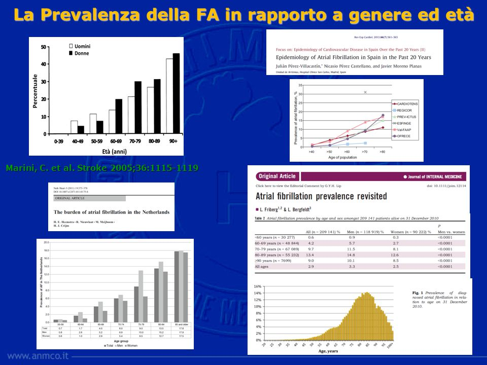 Fibrillazione atriale e rischio di ictus Aggregate results of 5 RCTs STROKE CATEGORYRATE (% / year) (% / year)  DISABLING STROKE 2.5  ALL ISCHEMIC STROKES 4.5  STROKE + TIA 7  STROKE + TIA + SILENT STROKE* > 7 STROKE CATEGORYRATE (% / year) (% / year)  DISABLING STROKE 2.5  ALL ISCHEMIC STROKES 4.5  STROKE + TIA 7  STROKE + TIA + SILENT STROKE* > 7 * subclinical infarcts detected by CT or MRI AFASAK, BAATAF, SPAF, CAFA, SPINAF Atrial Fibrillation Investigators.