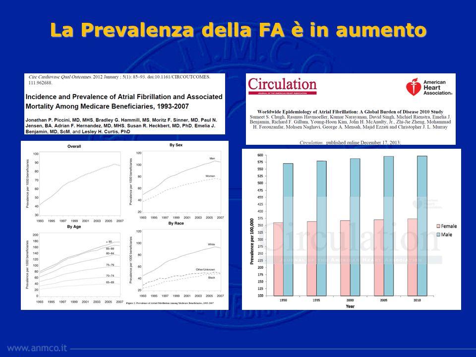 La prevalenza della FA aumenterà ancora Naccarelli GC Am J Cardiol, 2009; 104: 1534 US: 15.9 million by 2050.