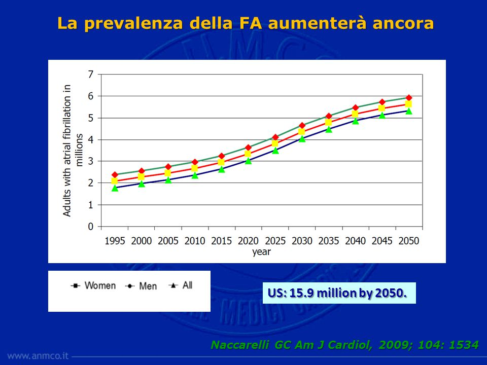 La prevalenza della FA aumenterà ancora Naccarelli GC Am J Cardiol, 2009; 104: 1534 US: 15.9 million by 2050.