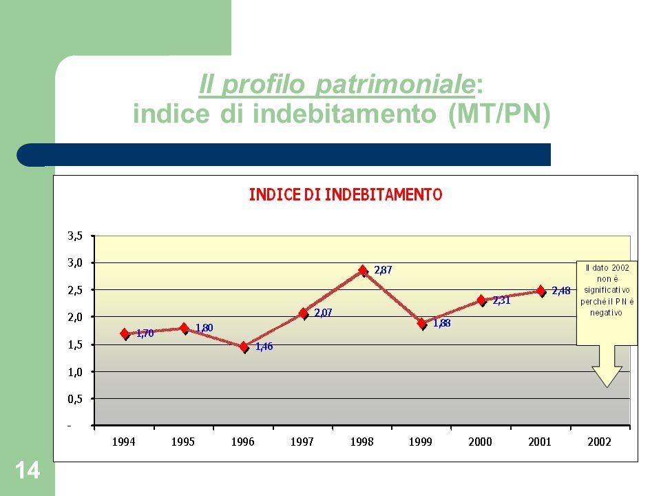 14 Il profilo patrimoniale: indice di indebitamento (MT/PN)
