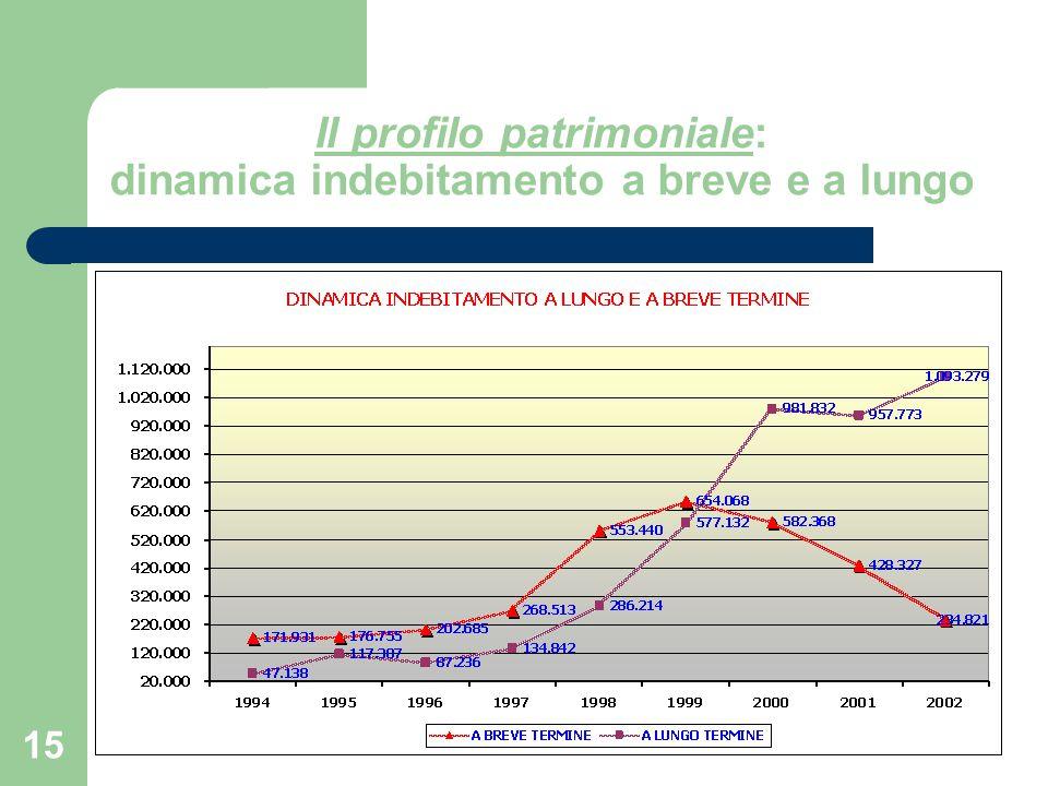 15 Il profilo patrimoniale: dinamica indebitamento a breve e a lungo