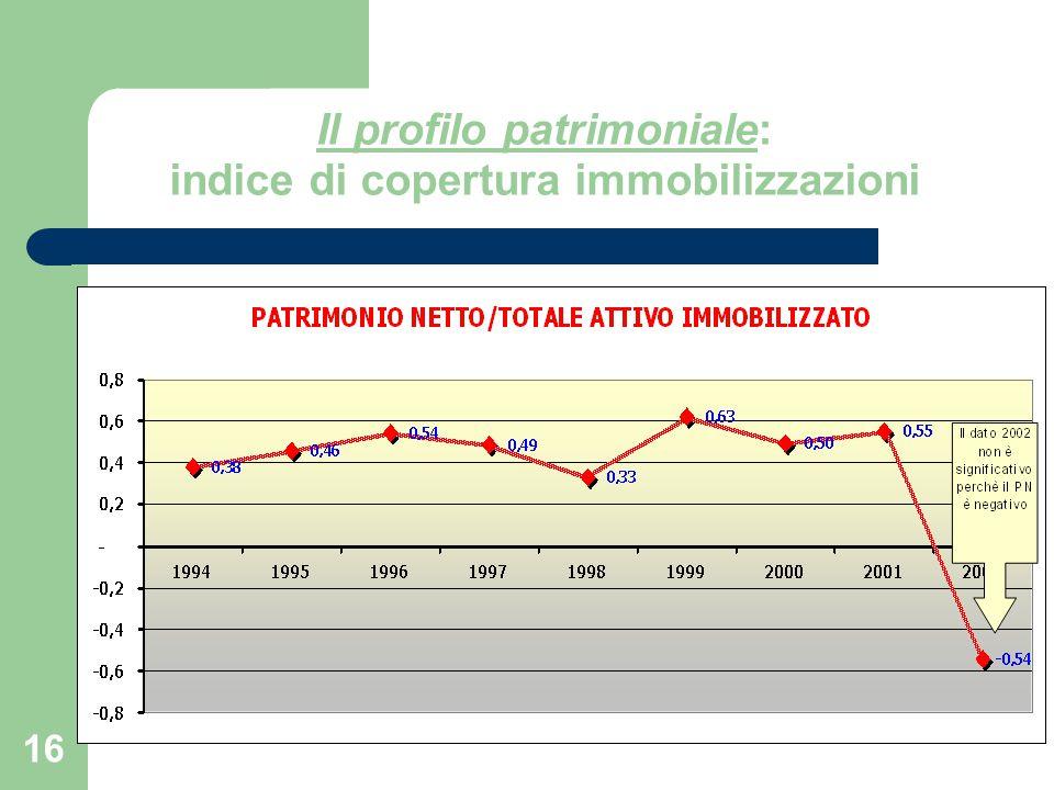 16 Il profilo patrimoniale: indice di copertura immobilizzazioni
