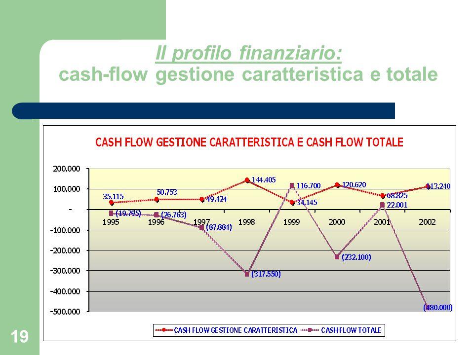 19 Il profilo finanziario: cash-flow gestione caratteristica e totale