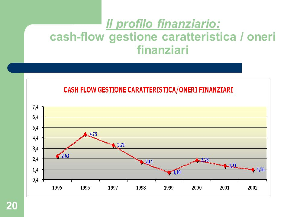 20 Il profilo finanziario: cash-flow gestione caratteristica / oneri finanziari