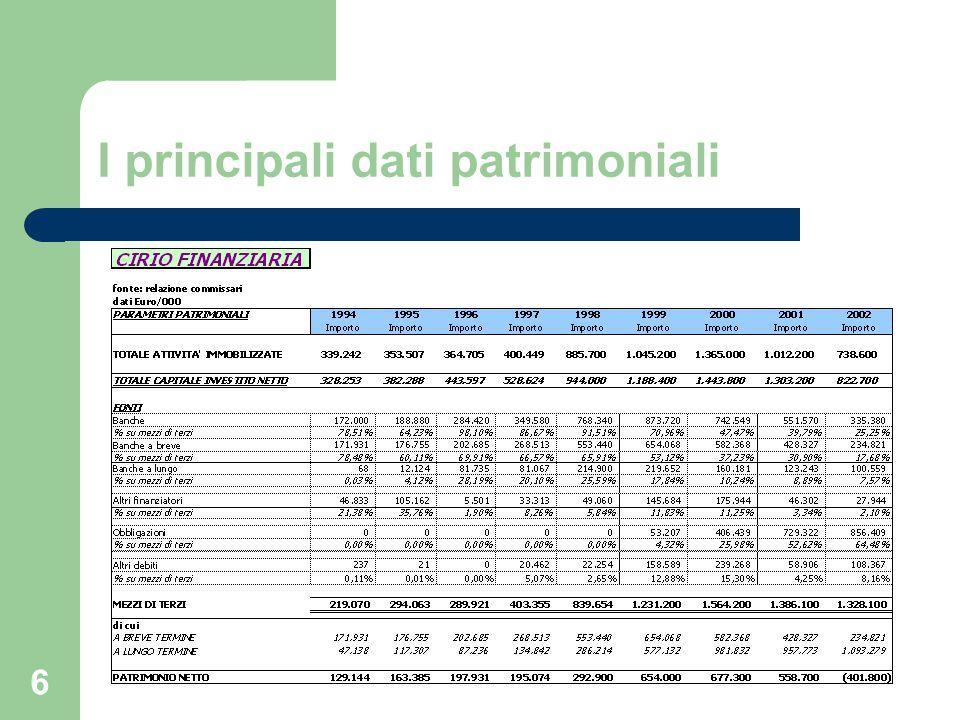 17 Il profilo patrimoniale: considerazioni generali Nel periodo considerato il capitale investito cresce in misura molto significativa, soprattutto nel periodo 1997-2000 per effetto delle acquisizioni (Lazio, Del Monte, Bombril).
