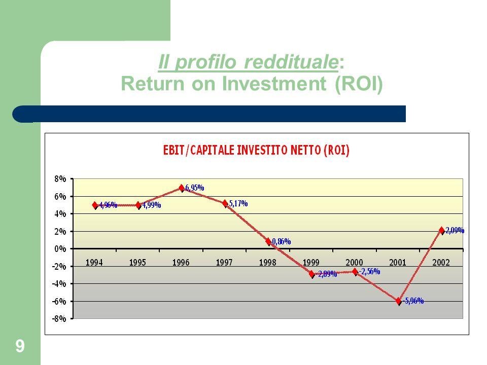 10 Il profilo reddituale: Return on Equity (ROE) Il ROE 2002 non è significativo RN e PN sono entrambi negativi