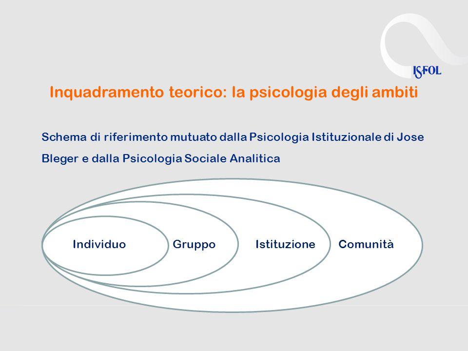 Inquadramento teorico: la psicologia degli ambiti Schema di riferimento mutuato dalla Psicologia Istituzionale di Jose Bleger e dalla Psicologia Sociale Analitica IndividuoGruppoIstituzioneComunità