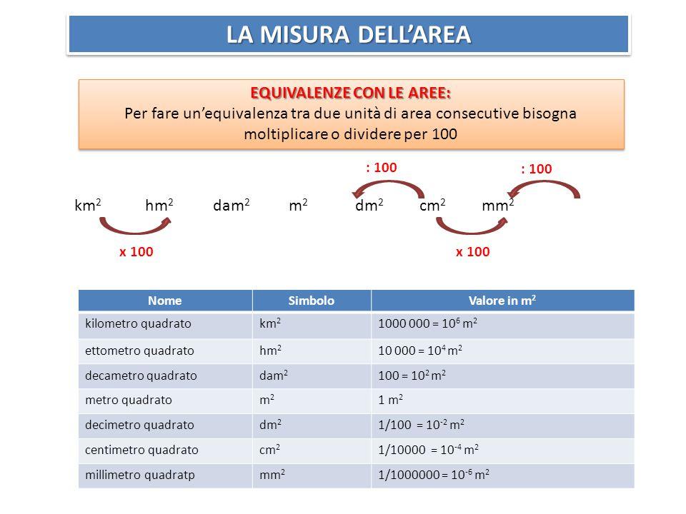 LA MISURA DELL'AREA EQUIVALENZE CON LE AREE: Per fare un'equivalenza tra due unità di area consecutive bisogna moltiplicare o dividere per 100 EQUIVALENZE CON LE AREE: Per fare un'equivalenza tra due unità di area consecutive bisogna moltiplicare o dividere per 100 km 2 hm 2 dam 2 m 2 dm 2 cm 2 mm 2 x 100 : 100 NomeSimboloValore in m 2 kilometro quadratokm 2 1000 000 = 10 6 m 2 ettometro quadratohm 2 10 000 = 10 4 m 2 decametro quadratodam 2 100 = 10 2 m 2 metro quadratom2m2 1 m 2 decimetro quadratodm 2 1/100 = 10 -2 m 2 centimetro quadratocm 2 1/10000 = 10 -4 m 2 millimetro quadratpmm 2 1/1000000 = 10 -6 m 2