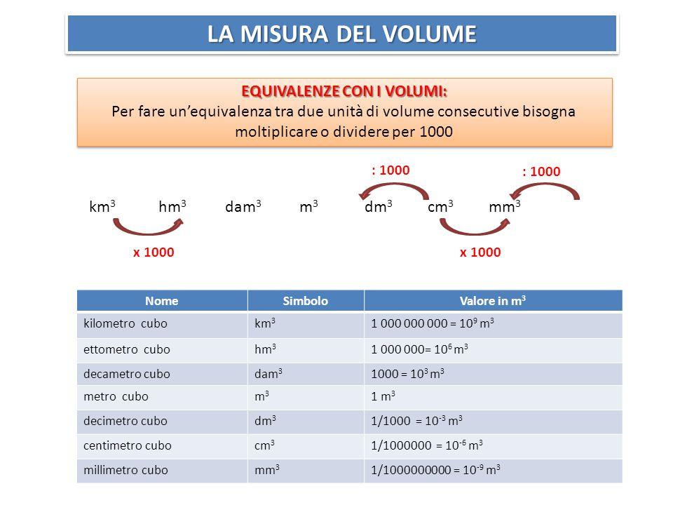 LA MISURA DEL VOLUME EQUIVALENZE CON I VOLUMI: Per fare un'equivalenza tra due unità di volume consecutive bisogna moltiplicare o dividere per 1000 EQUIVALENZE CON I VOLUMI: Per fare un'equivalenza tra due unità di volume consecutive bisogna moltiplicare o dividere per 1000 km 3 hm 3 dam 3 m 3 dm 3 cm 3 mm 3 x 1000 : 1000 NomeSimboloValore in m 3 kilometro cubokm 3 1 000 000 000 = 10 9 m 3 ettometro cubohm 3 1 000 000= 10 6 m 3 decametro cubodam 3 1000 = 10 3 m 3 metro cubom3m3 1 m 3 decimetro cubodm 3 1/1000 = 10 -3 m 3 centimetro cubocm 3 1/1000000 = 10 -6 m 3 millimetro cubomm 3 1/1000000000 = 10 -9 m 3
