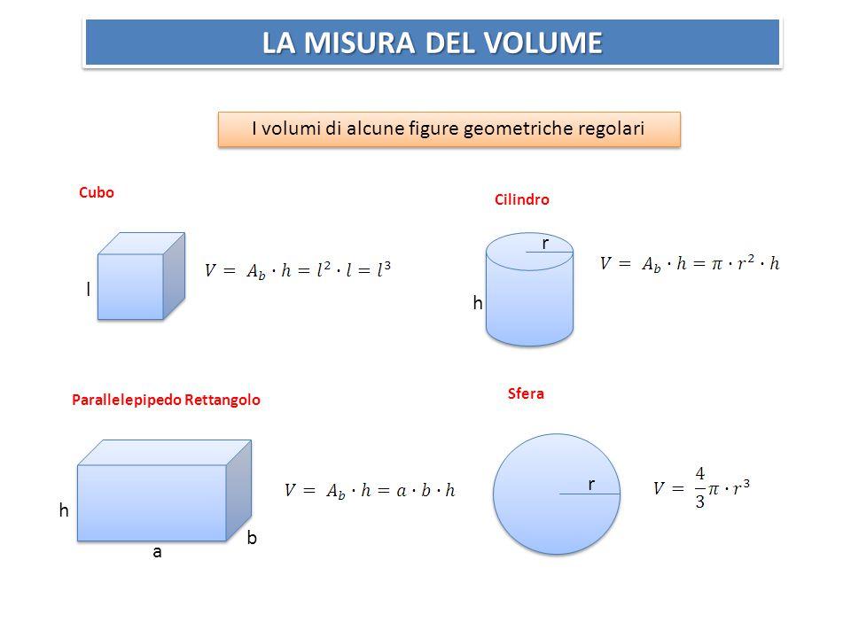 LA MISURA DEL VOLUME I volumi di alcune figure geometriche regolari Cilindro Sfera r Cubo Parallelepipedo Rettangolo l h a b r h