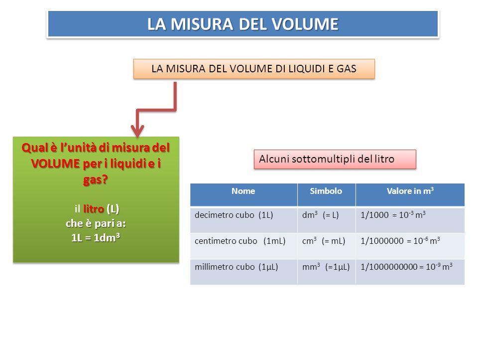 LA MISURA DEL VOLUME LA MISURA DEL VOLUME DI LIQUIDI E GAS Qual è l'unità di misura del VOLUME per i liquidi e i gas.