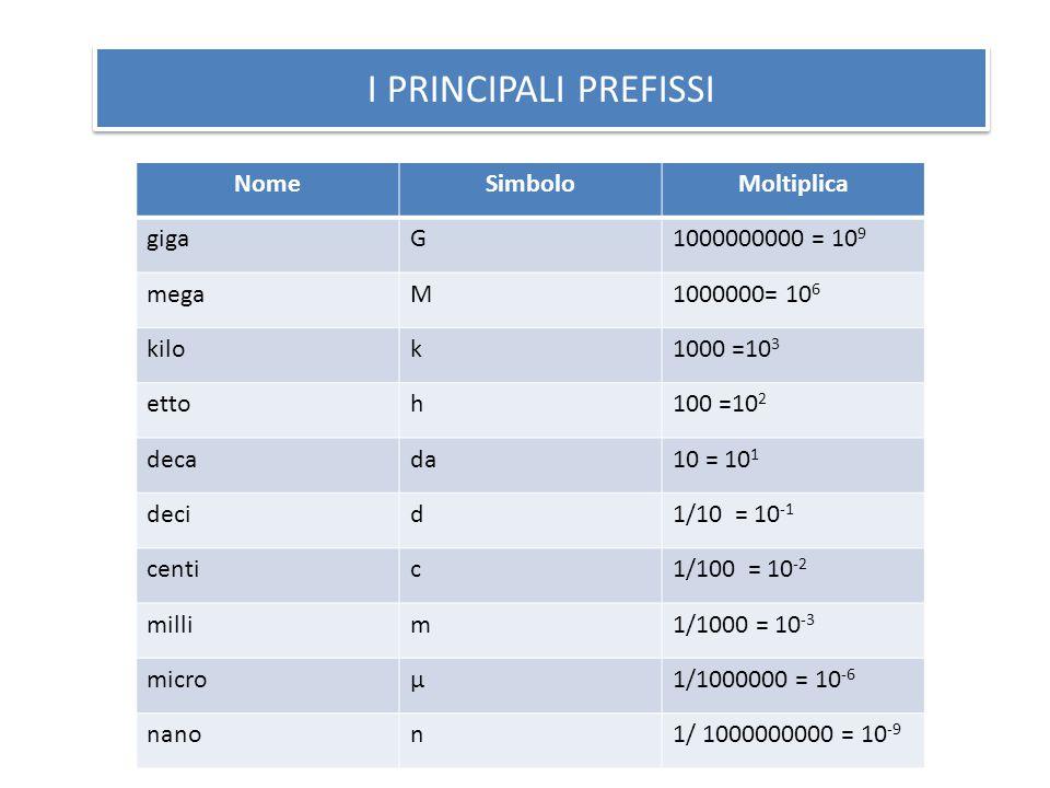 I PRINCIPALI PREFISSI NomeSimboloMoltiplica gigaG1000000000 = 10 9 megaM1000000= 10 6 kilok1000 =10 3 ettoh100 =10 2 decada10 = 10 1 decid1/10 = 10 -1 centic1/100 = 10 -2 millim1/1000 = 10 -3 microμ1/1000000 = 10 -6 nanon1/ 1000000000 = 10 -9